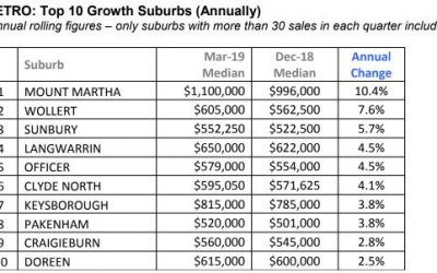 Top 10 Melb. price growth suburbs (year to March 2019)